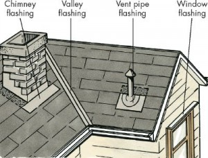 Cost to replace roof roof diagram