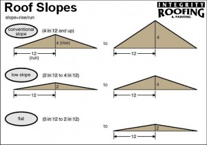 Roof slope plans roofing company in colorado springs for What is a 4 12 roof pitch